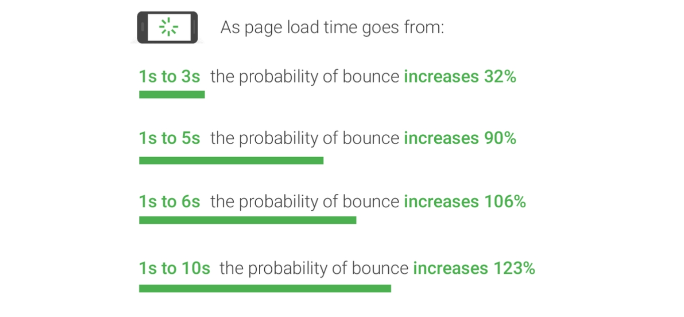 Website speed effect on bounce rate